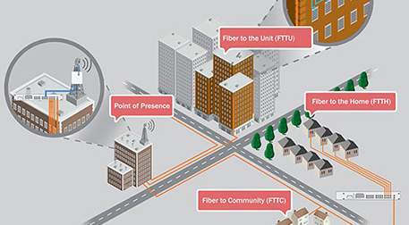 FTTH - Fiber to the home